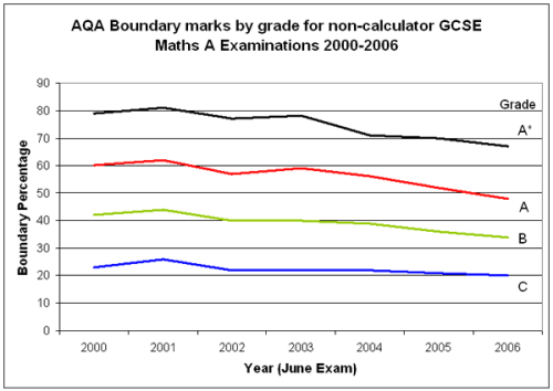 GCSE Grades by year, non-calculator paper, AQA board